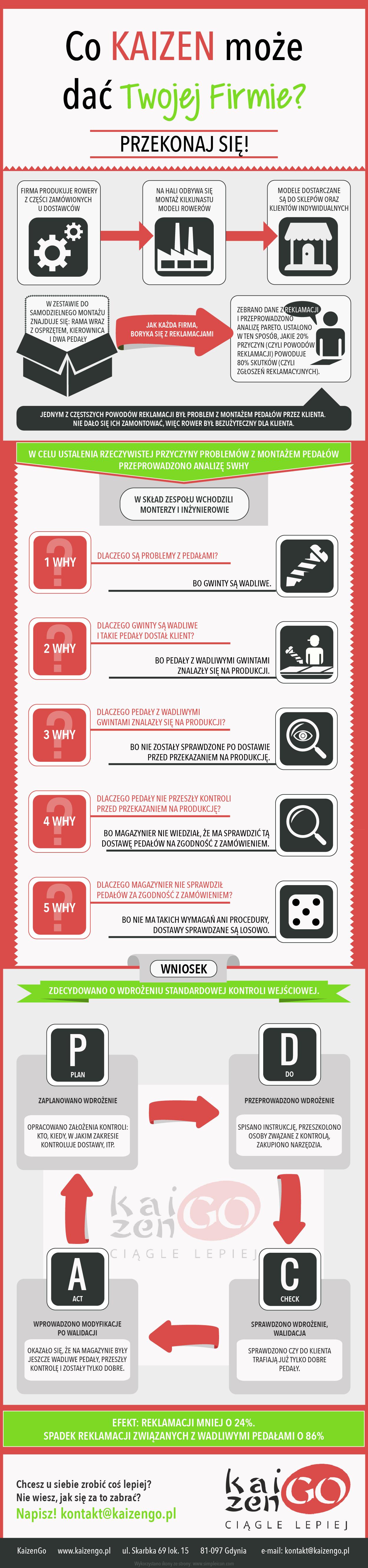 Infografika_KAIZEN_analiza-01